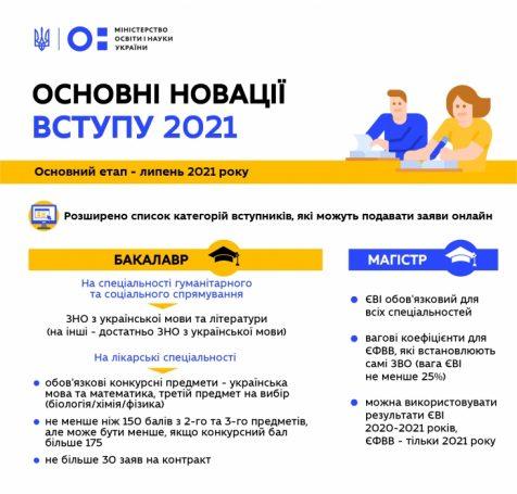 В МОН рассказали об условиях поступления в ВУЗы Украины в 2021 году