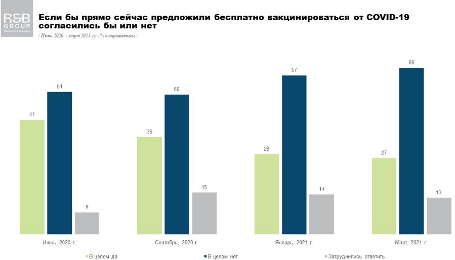 60% украинцев отказались бы делать прививку даже бесплатно