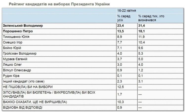Рейтинг Зеленского: отрыв от Порошенко увеличился