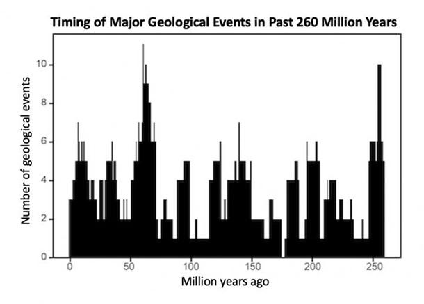 Ученые установили цикл глобальных катаклизмов на Земле